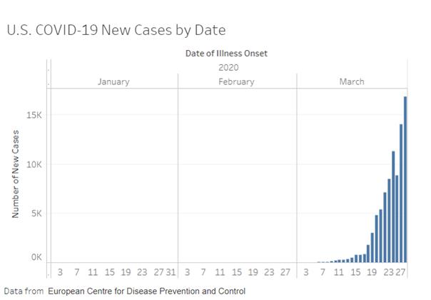 US COVID -19 graph